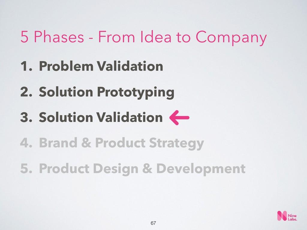 !67 1. Problem Validation 2. Solution Prototypi...