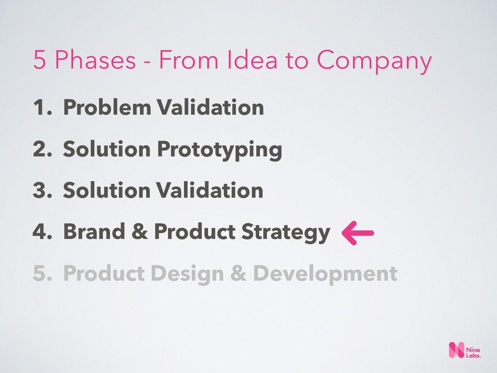 1. Problem Validation 2. Solution Prototyping 3...