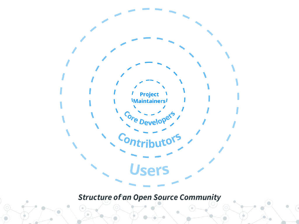 Structure of an Open Source Community