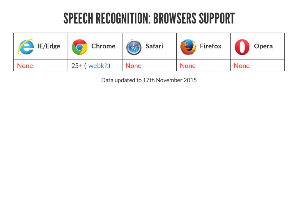 SPEECH RECOGNITION: BROWSERS SUPPORT IE/Edge Ch...