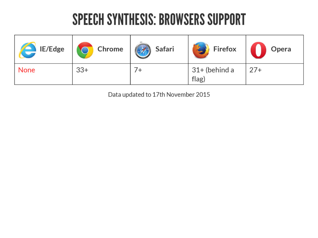 SPEECH SYNTHESIS: BROWSERS SUPPORT IE/Edge Chro...