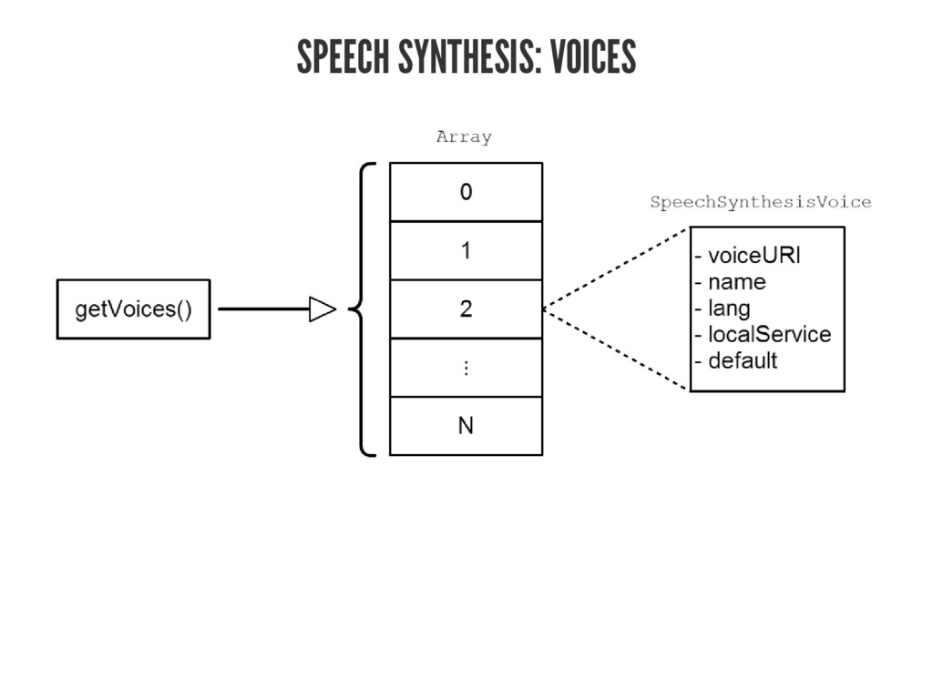 SPEECH SYNTHESIS: VOICES