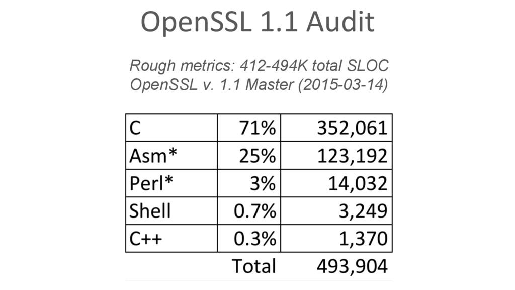 OpenSSL 1.1 Audit Rough metrics: 412-494K total...