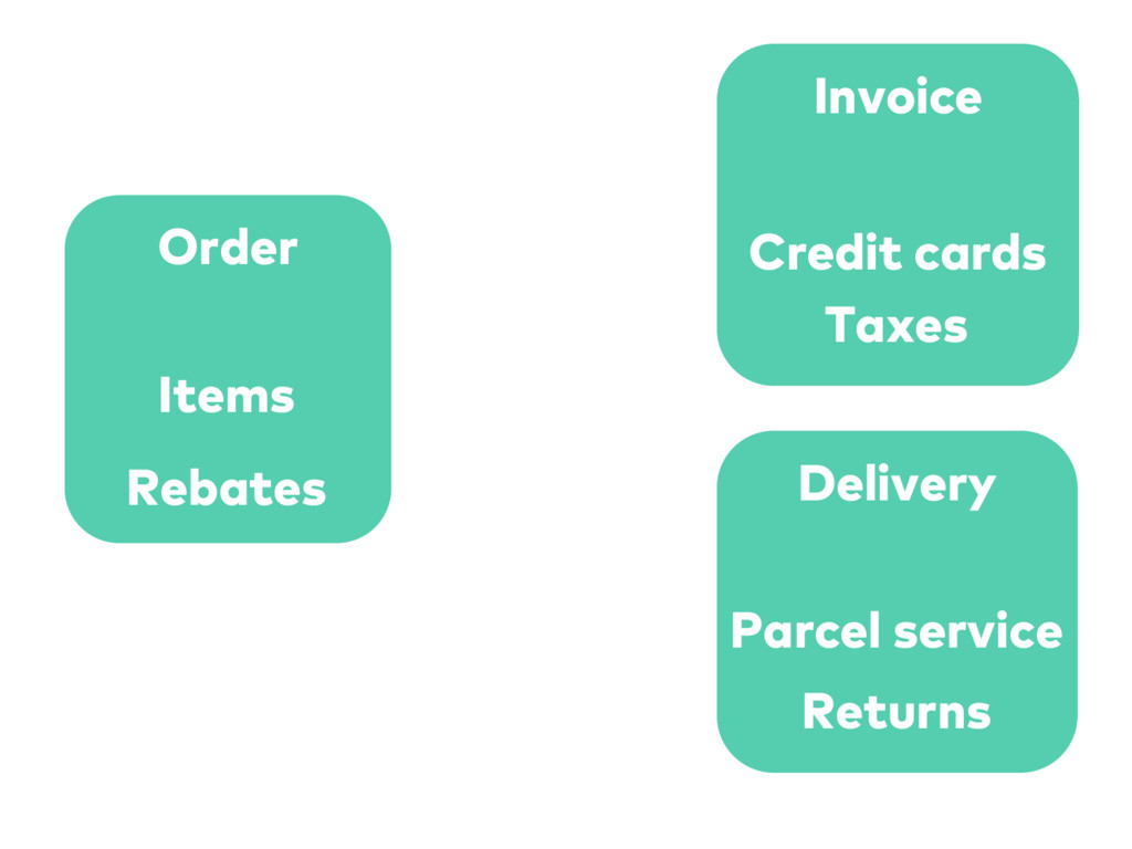 Order Invoice Delivery Items Rebates Credit car...
