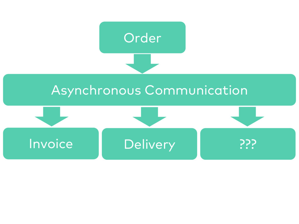 Order Invoice Delivery Asynchronous Communicati...