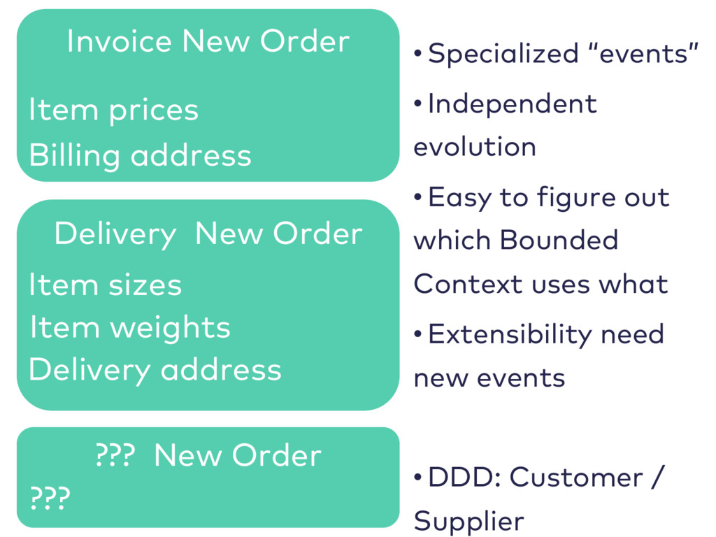 Delivery New Order Invoice New Order Item price...