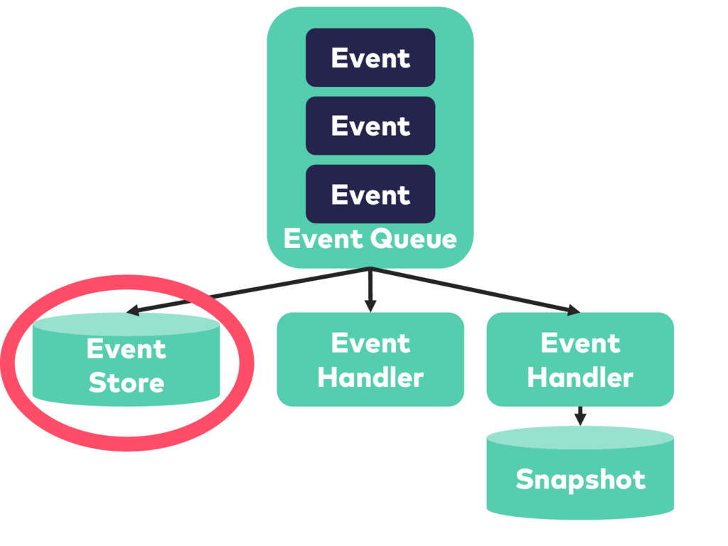Event Queue Event Event Event Event Handler Eve...