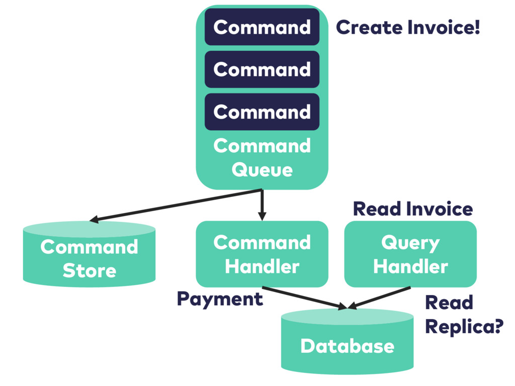 Command Queue Command Command Command Command H...