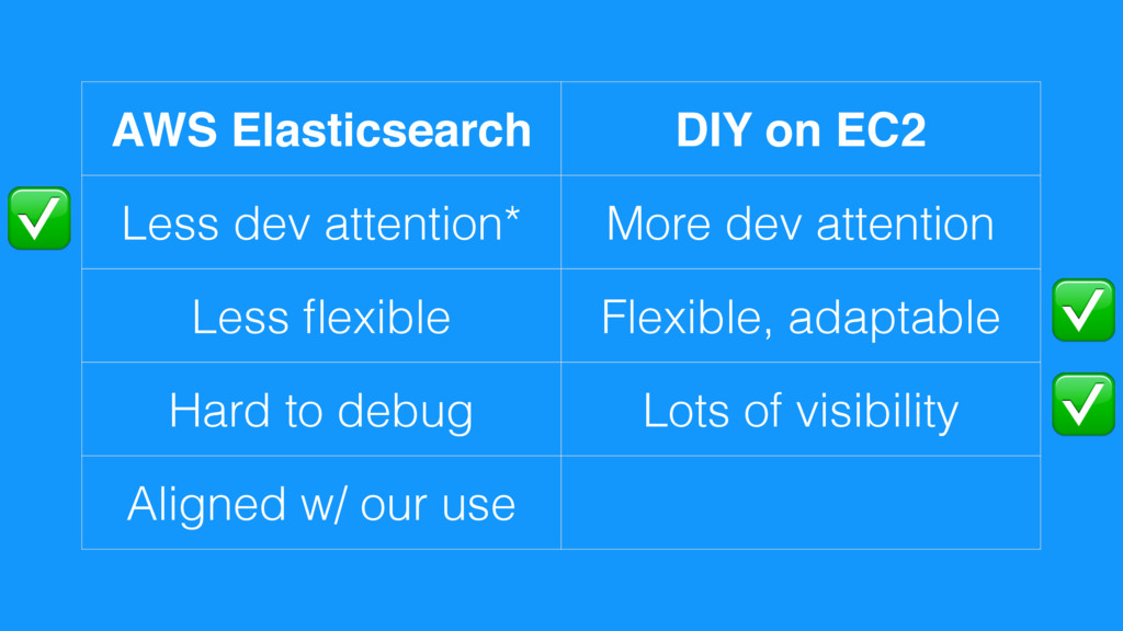 AWS Elasticsearch DIY on EC2 Less dev attention...
