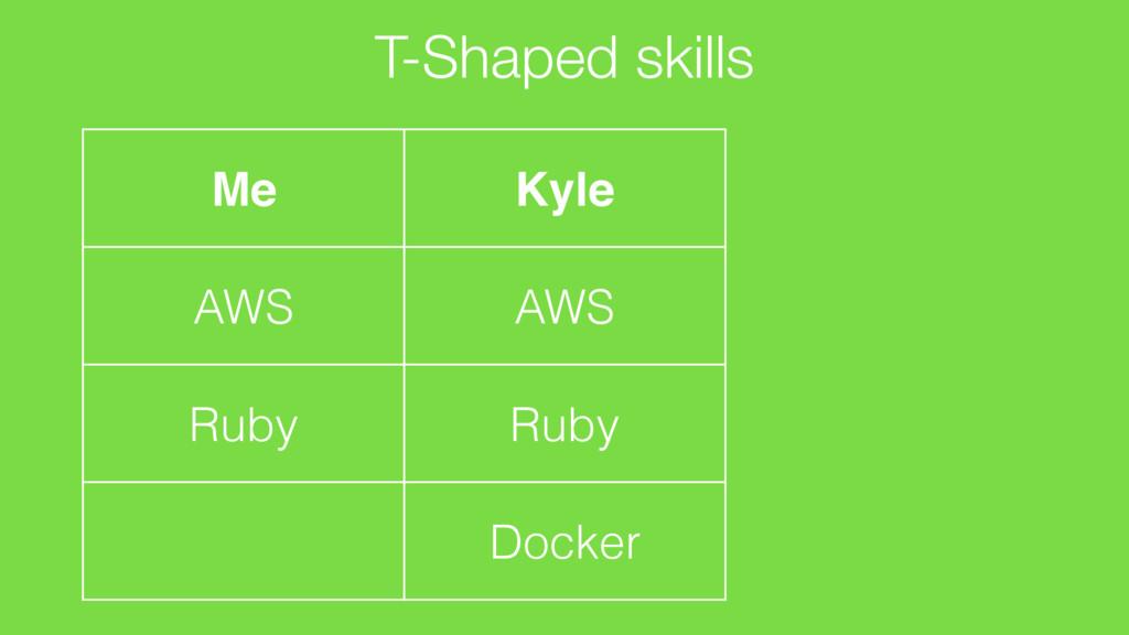 T-Shaped skills Me AWS Ruby Kyle AWS Ruby Docker