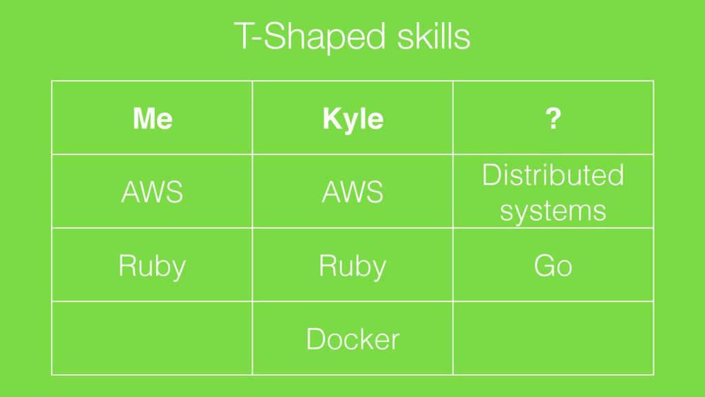 T-Shaped skills Me AWS Ruby Kyle AWS Ruby Docke...