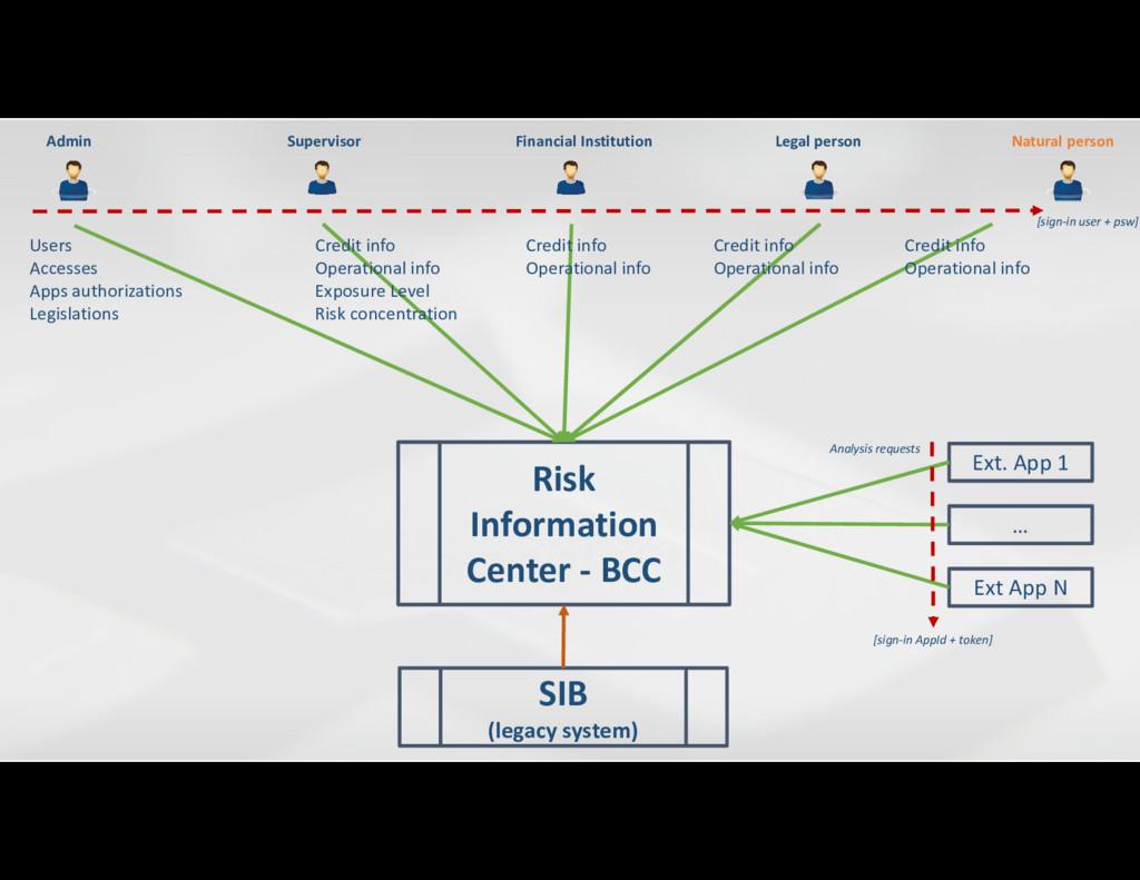 Risk Information Center - BCC Supervisor Financ...