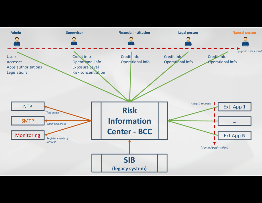 SIB (legacy system) Risk Information Center - B...