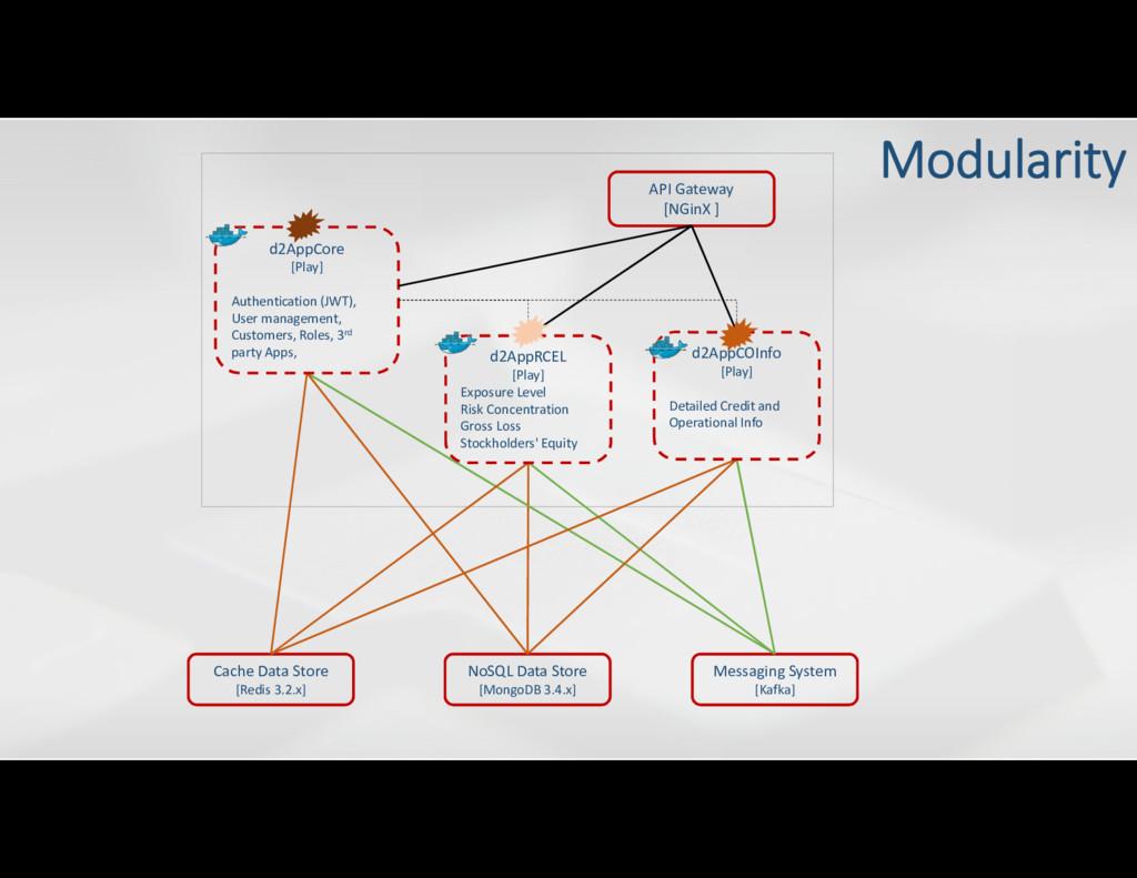 Messaging System [Kafka] NoSQL Data Store [Mong...
