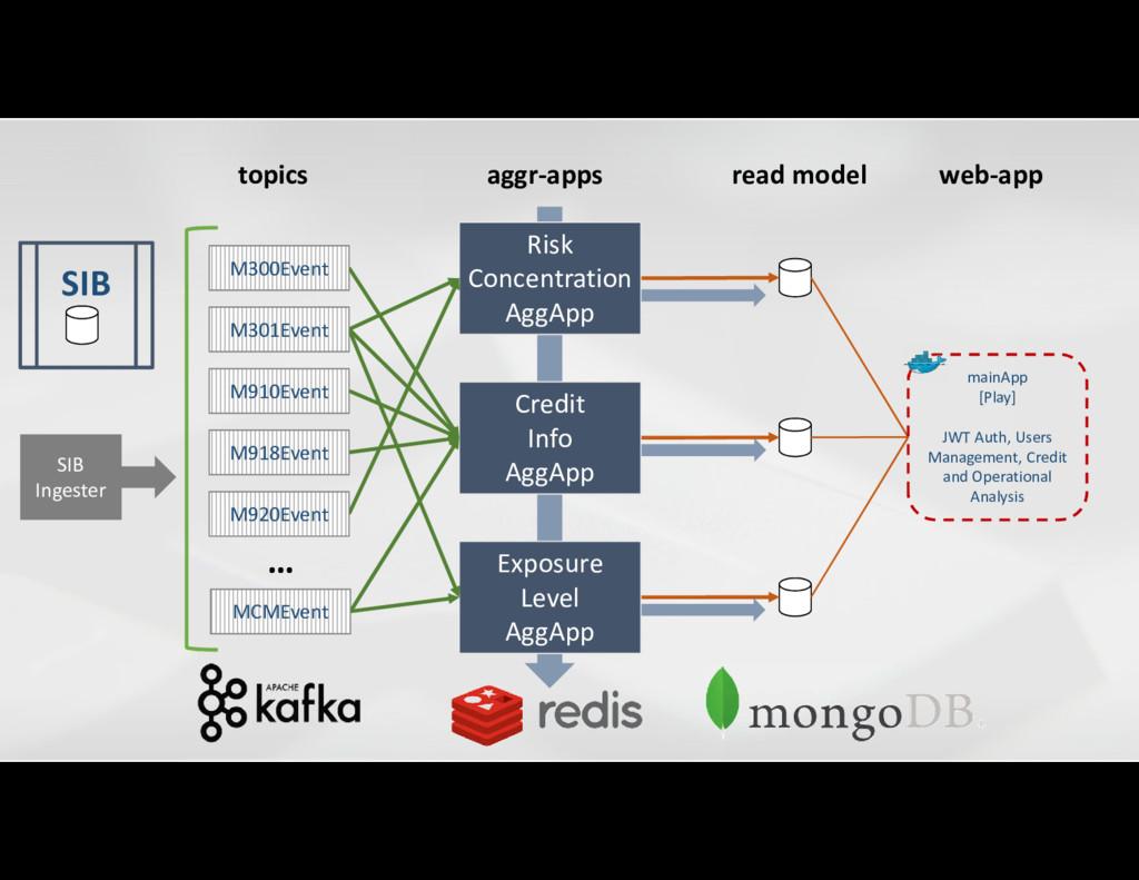 read model aggr-apps SIB Credit Info AggApp Ris...