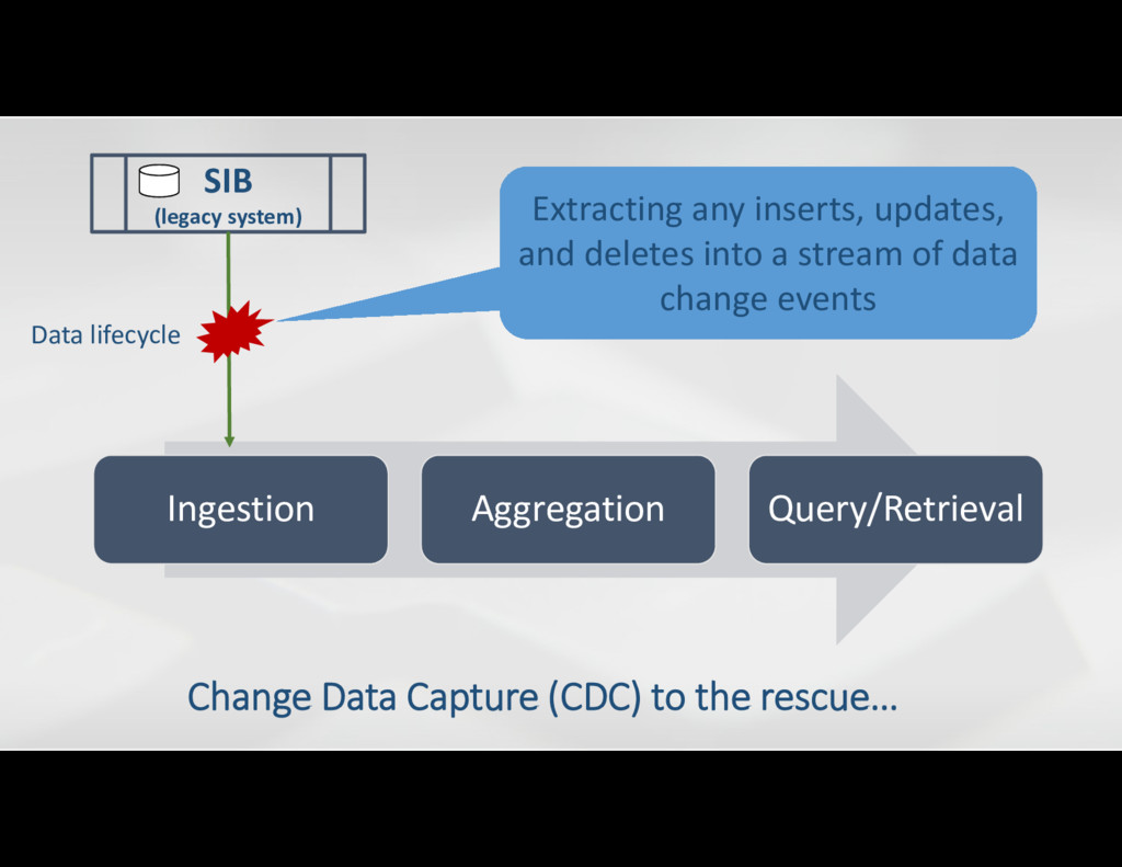 SIB (legacy system) Ingestion Aggregation Query...
