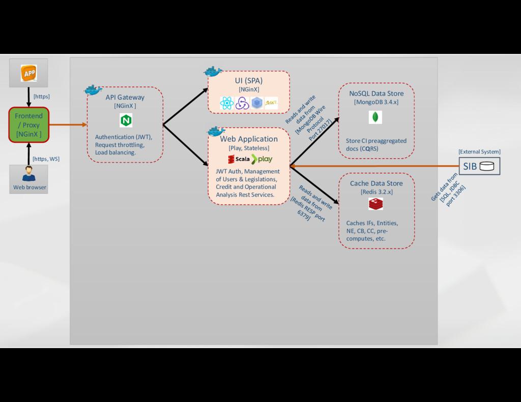 [https, WS] SIB [External System] Web Applicati...