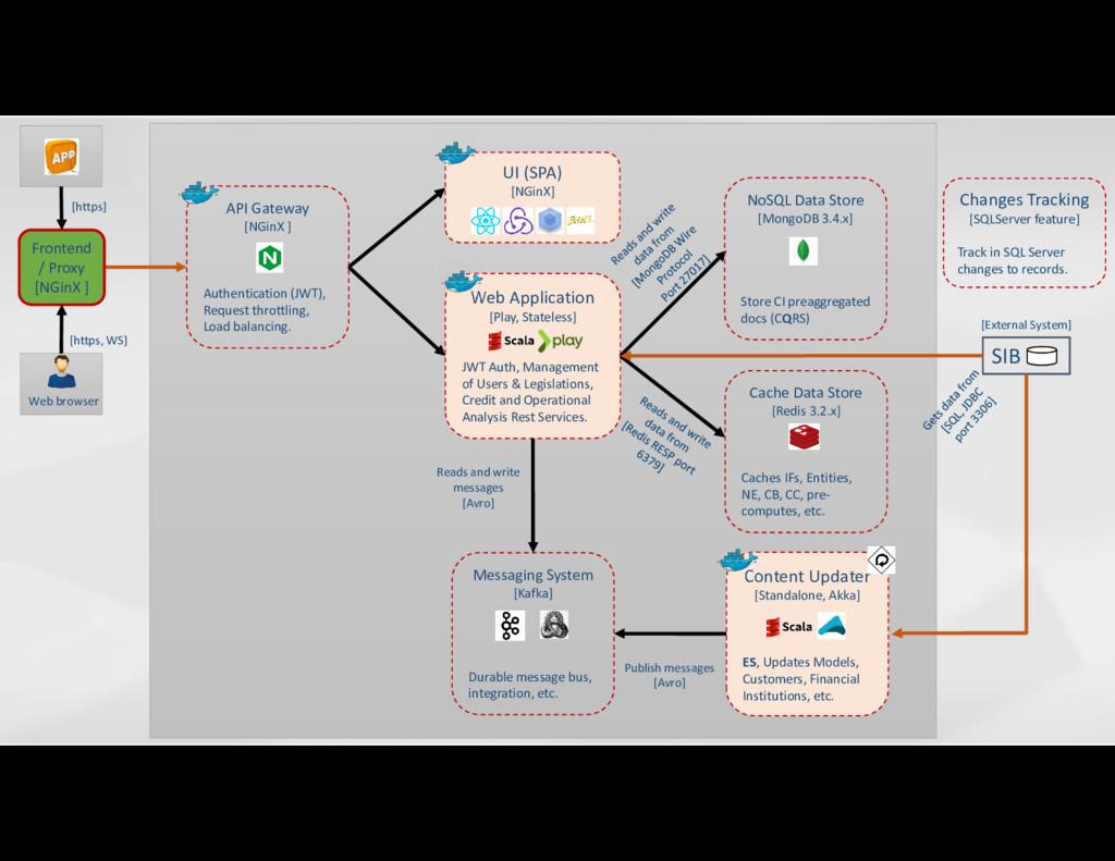 [https, WS] SIB [External System] Content Updat...
