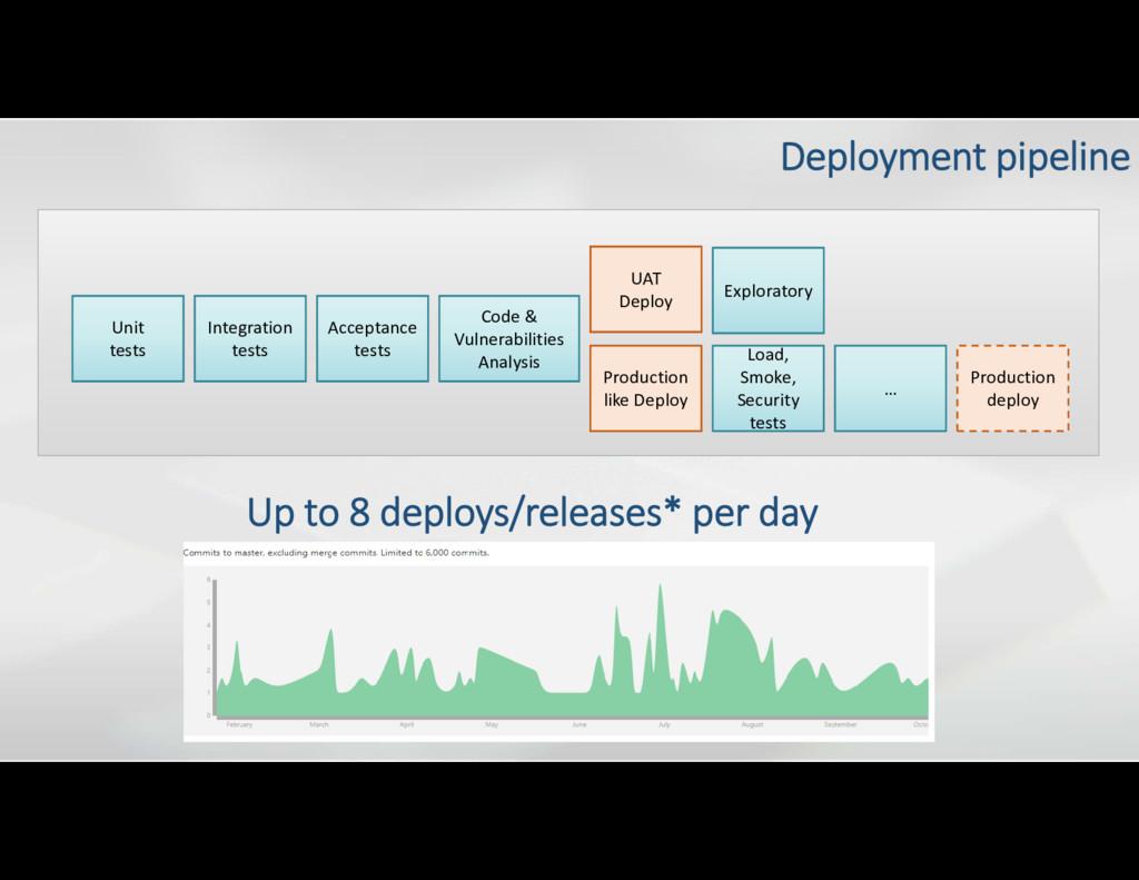 UAT Deploy Production like Deploy Unit tests In...