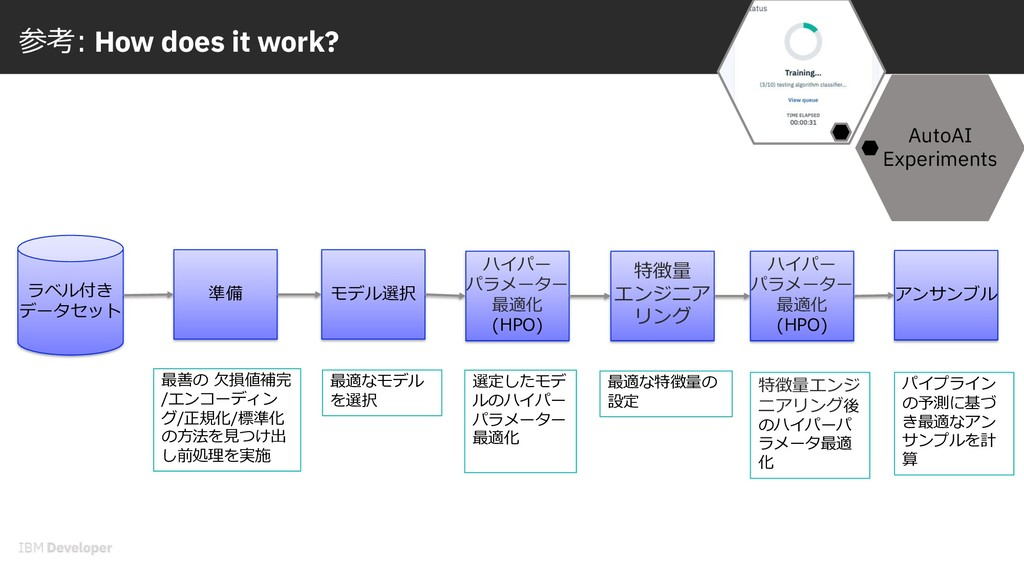 参考: How does it work? AutoAI Experiments ラベル付き ...