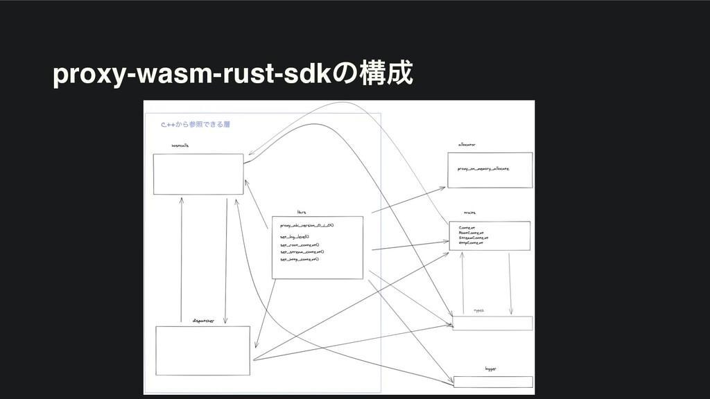 proxy-wasm-rust-sdkͷߏ