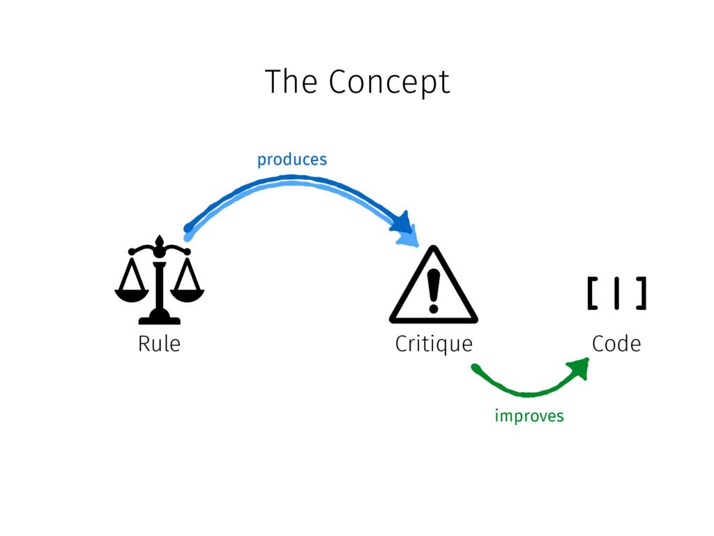 The Concept Rule Critique [|] Code produces imp...