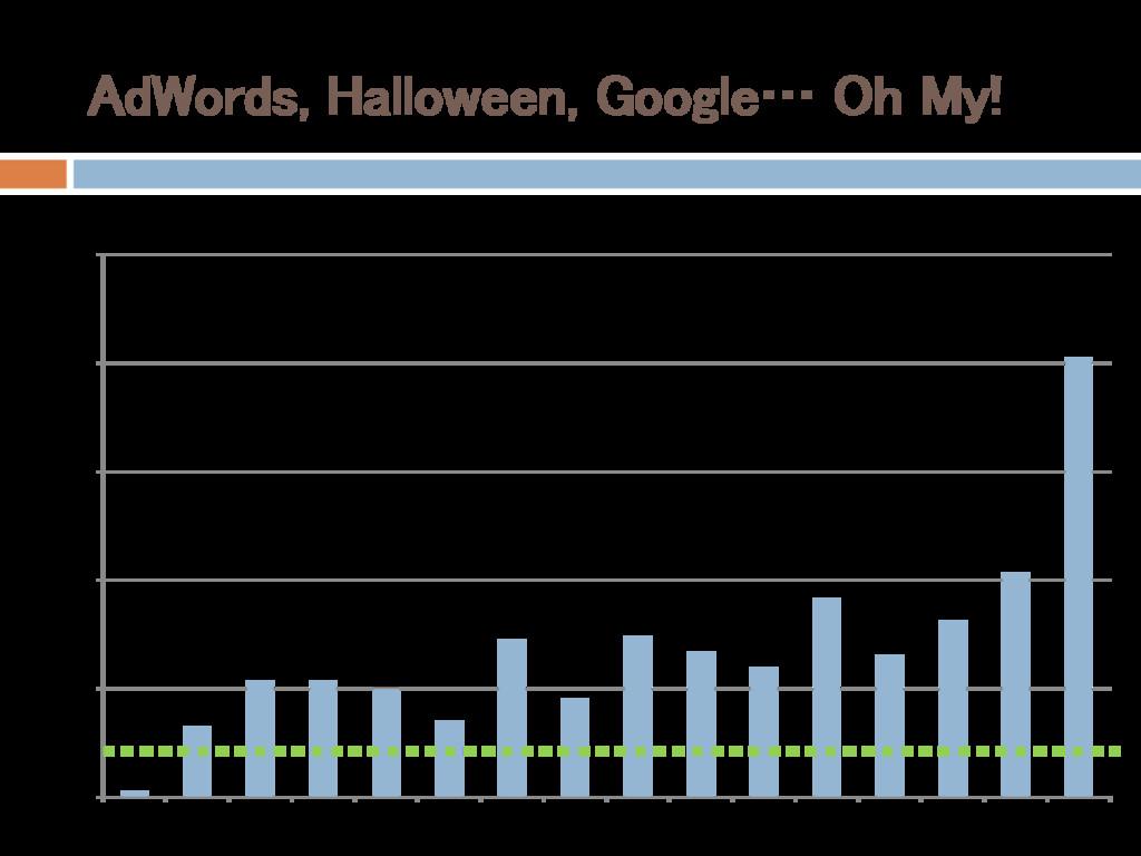 AdWords, Halloween, Google… Oh My! $0.00 $500.0...