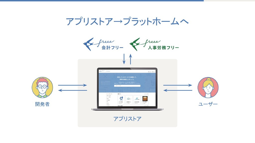 アプリストア→プラットホームへ ユーザー 開発者 アプリストア