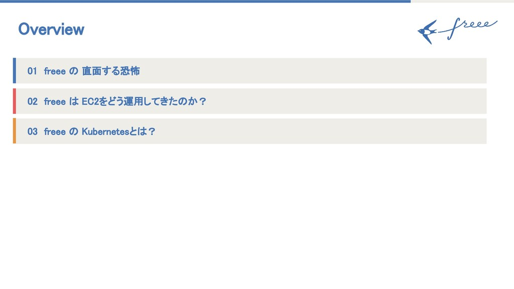 Overview  03 freee の Kubernetesとは?  02 freee は ...