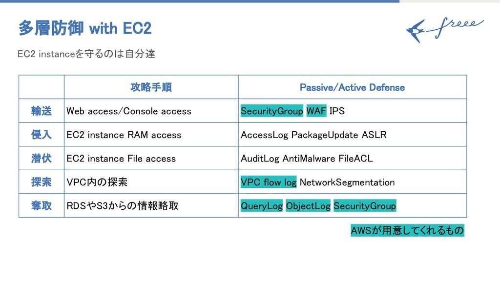 多層防御 with EC2 攻略手順 Passive/Active Defense 輸送 We...