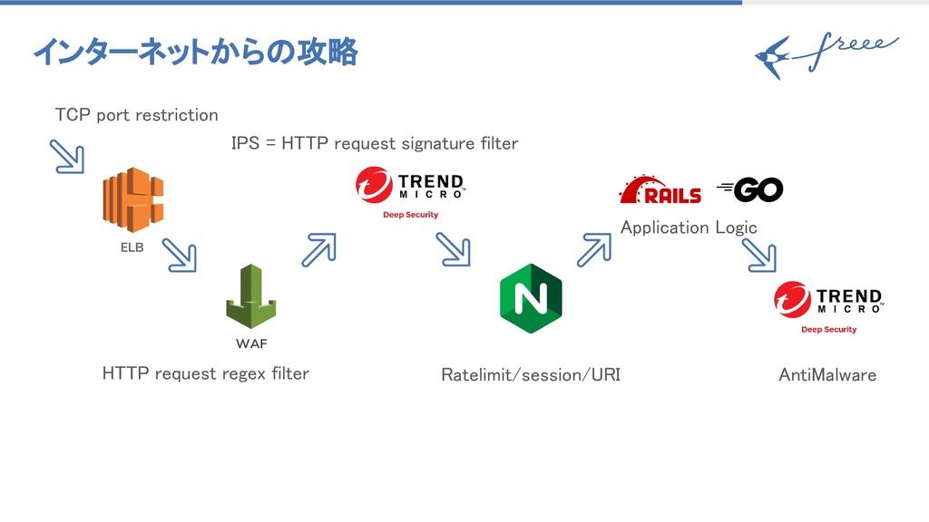 インターネットからの攻略 HTTP request regex filter WAF ELB ...