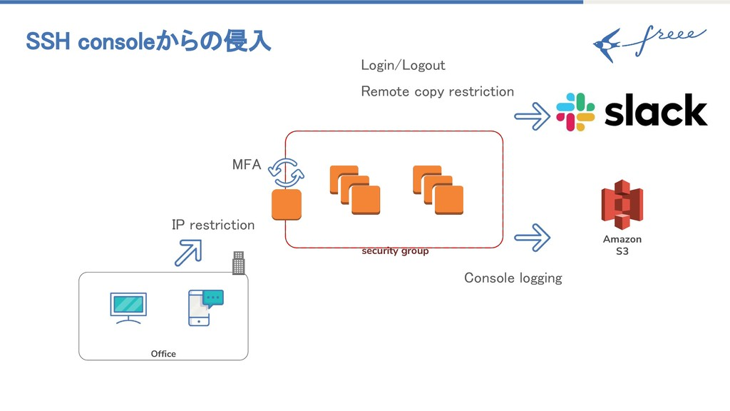 SSH consoleからの侵入 MFA security group IP restrict...
