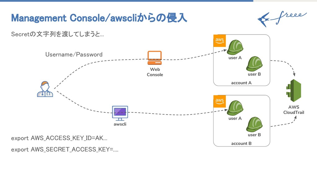 account B account A Management Console/awscliから...