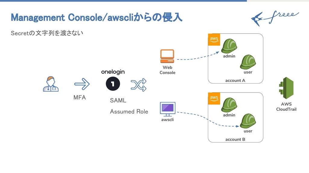 Management Console/awscliからの侵入 SAML Assumed Rol...