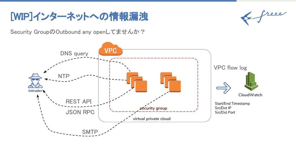 [WIP]インターネットへの情報漏洩 DNS query virtual private cl...