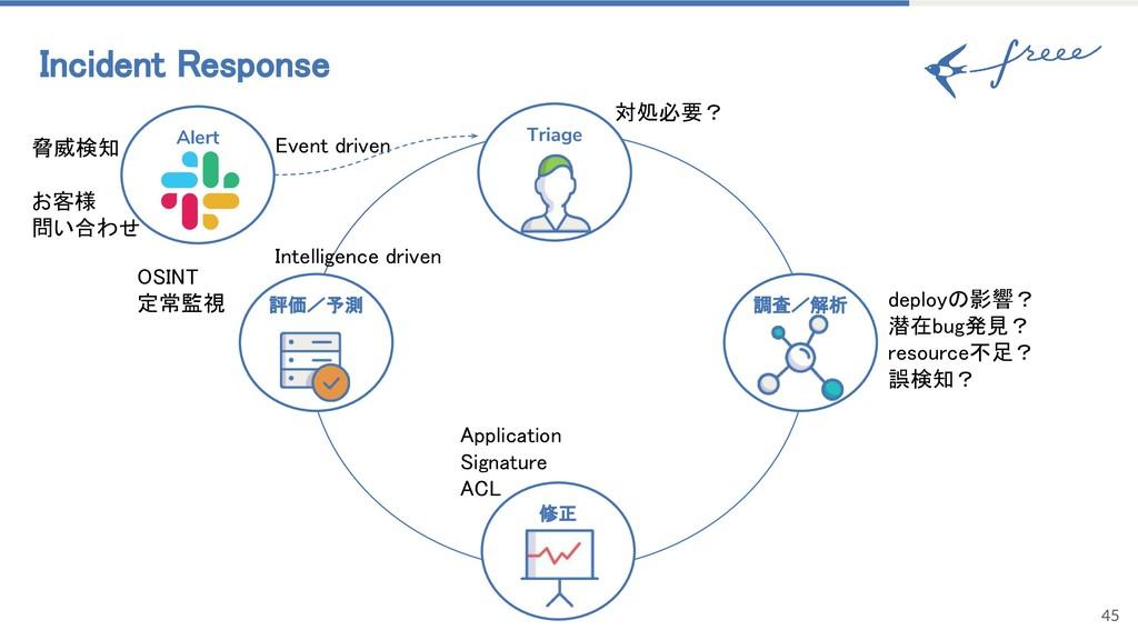 Incident Response Alert 調査/解析 修正 Triage 評価/予測 E...