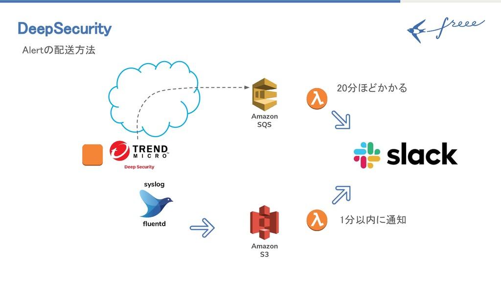 DeepSecurity 20分ほどかかる Amazon SQS fluentd Amazon...