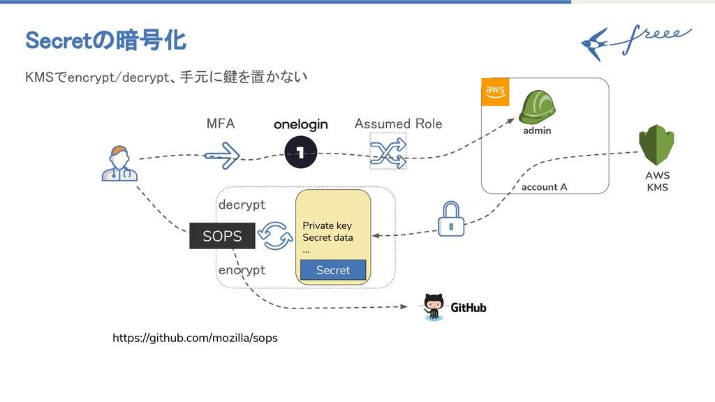 account A Secretの暗号化 KMSでencrypt/decrypt、手元に鍵を置...