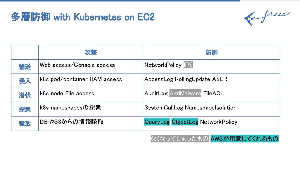 多層防御 with Kubernetes on EC2 攻撃 防御 輸送 Web access...