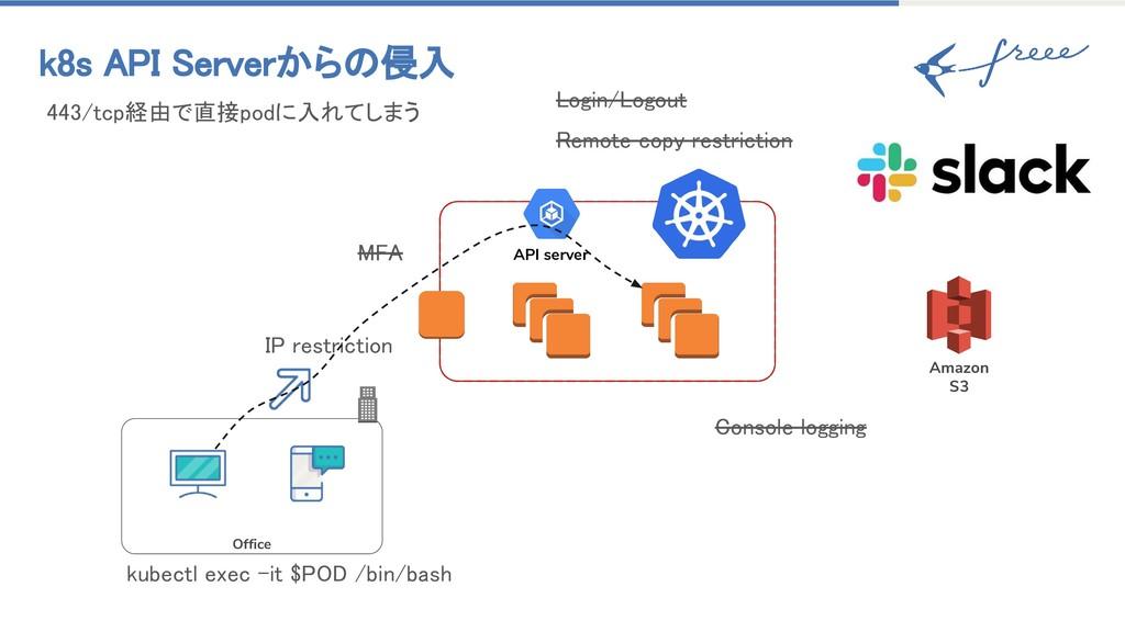 k8s API Serverからの侵入 MFA IP restriction Office L...