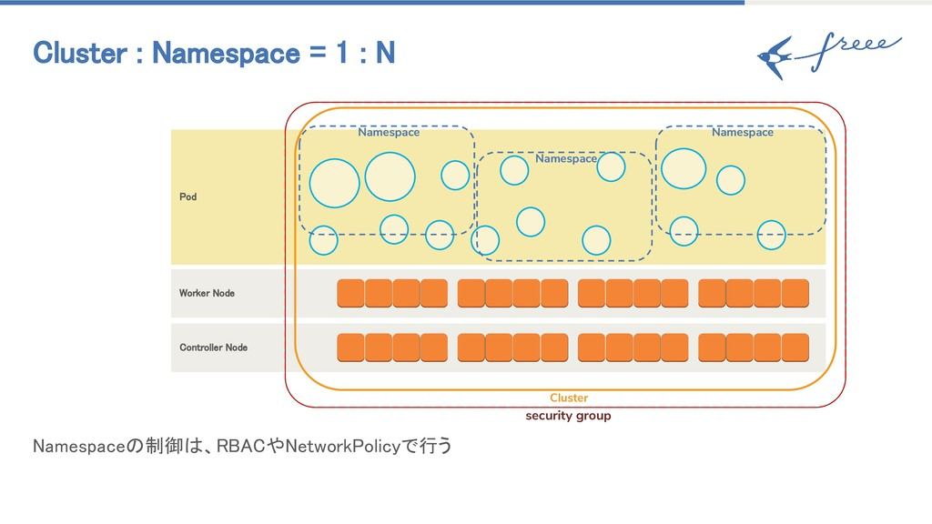Cluster : Namespace = 1 : N Namespaceの制御は、RBACや...