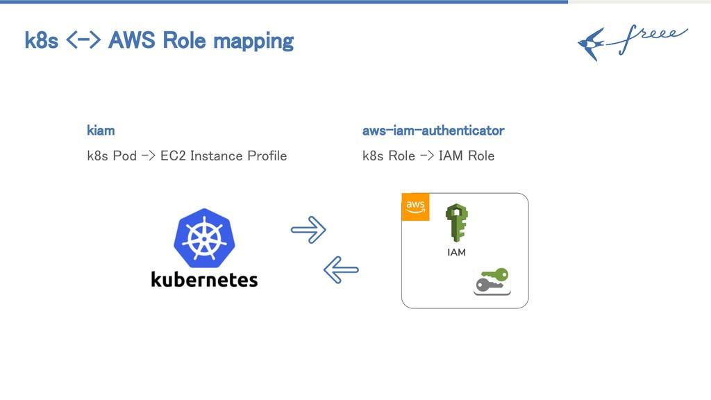 k8s <-> AWS Role mapping kiam k8s Pod -> EC2 In...