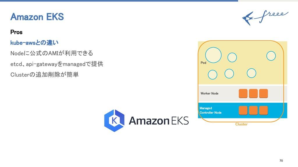 70 Amazon EKS Pros kube-awsとの違い Nodeに公式のAMIが利用で...