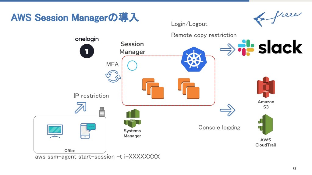 72 AWS Session Managerの導入 MFA IP restriction Of...