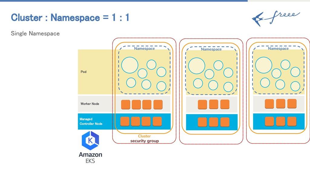 Cluster : Namespace = 1 : 1 Single Namespace Po...