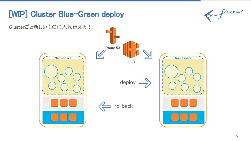 79 [WIP] Cluster Blue-Green deploy Clusterごと新しい...