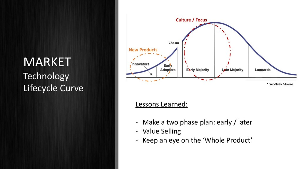 MARKET Technology Lifecycle Curve Lessons Learn...