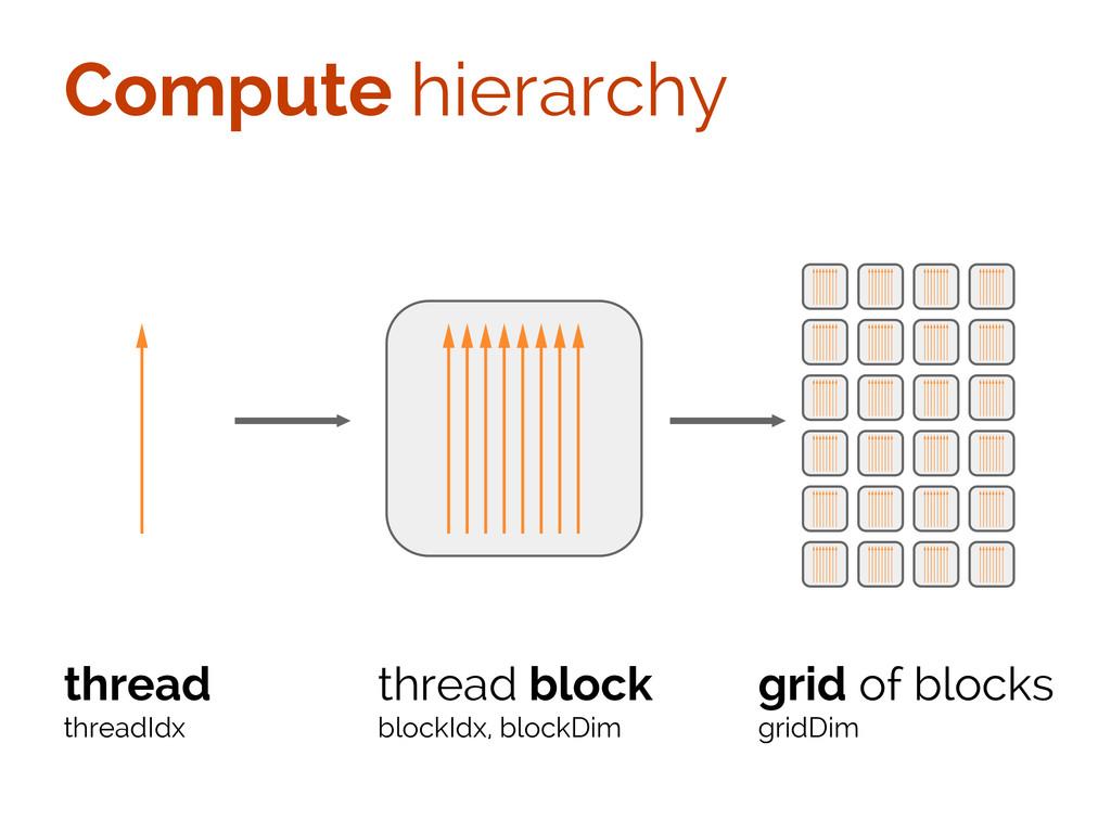 Compute hierarchy thread threadIdx thread block...