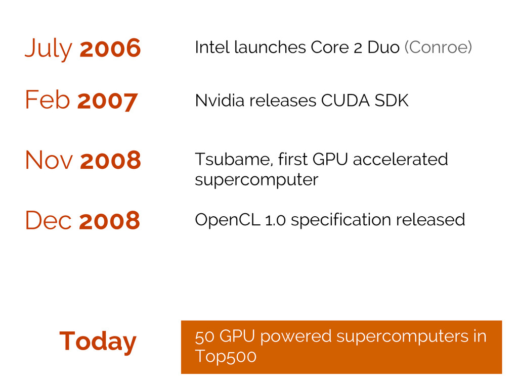 July 2006 Feb 2007 Nov 2008 Intel launches Core...