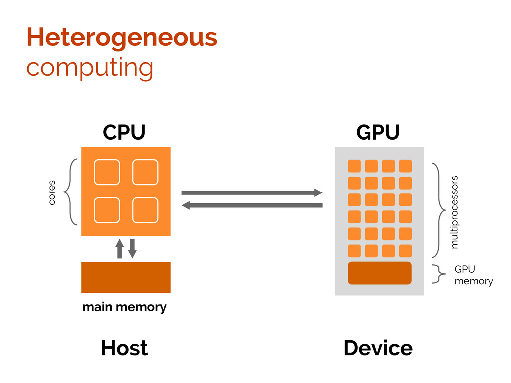 Heterogeneous computing CPU main memory GPU cor...